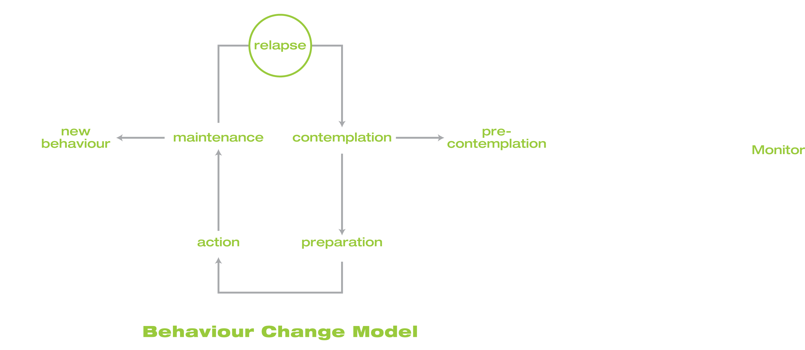 behaviour change model