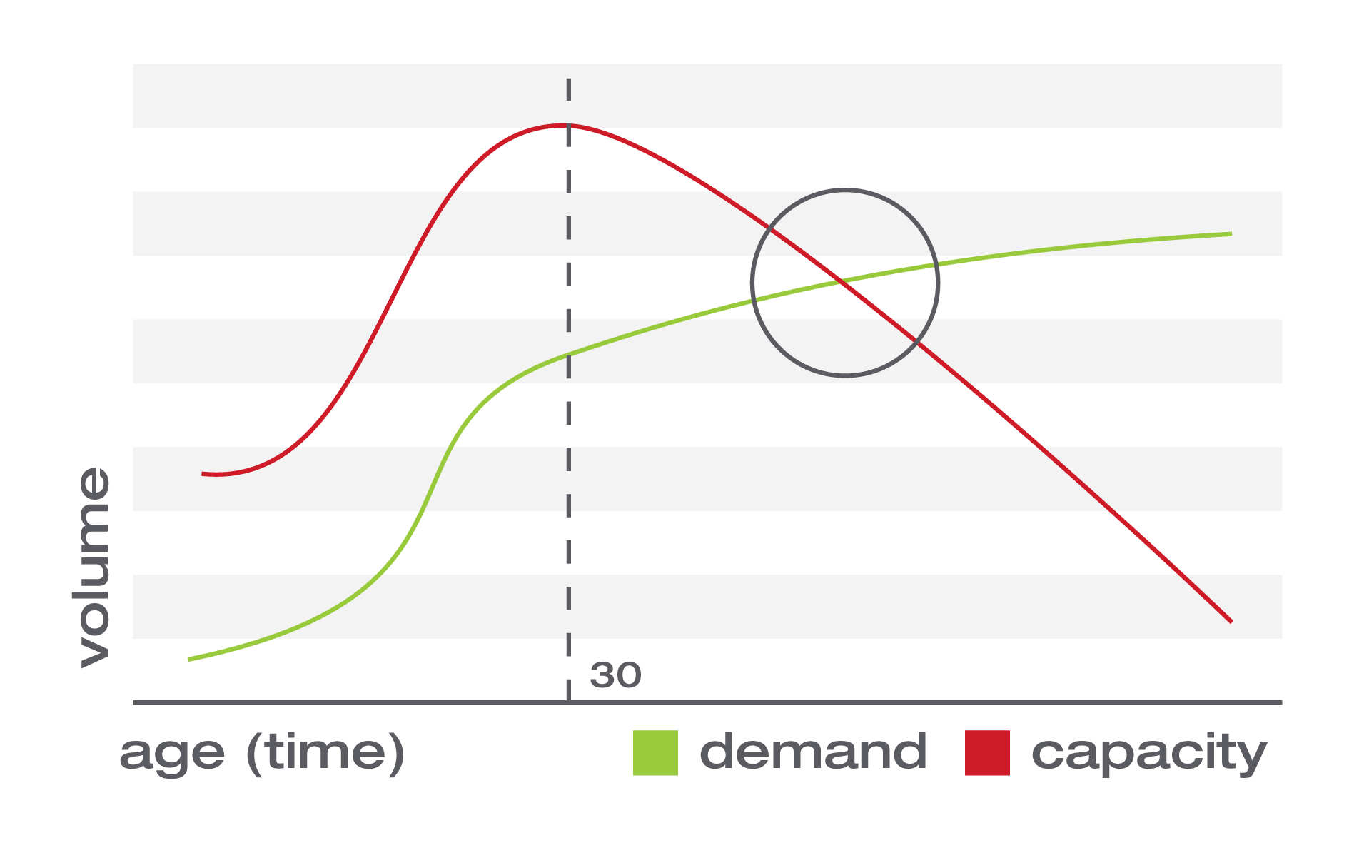 demand vs capacity curve