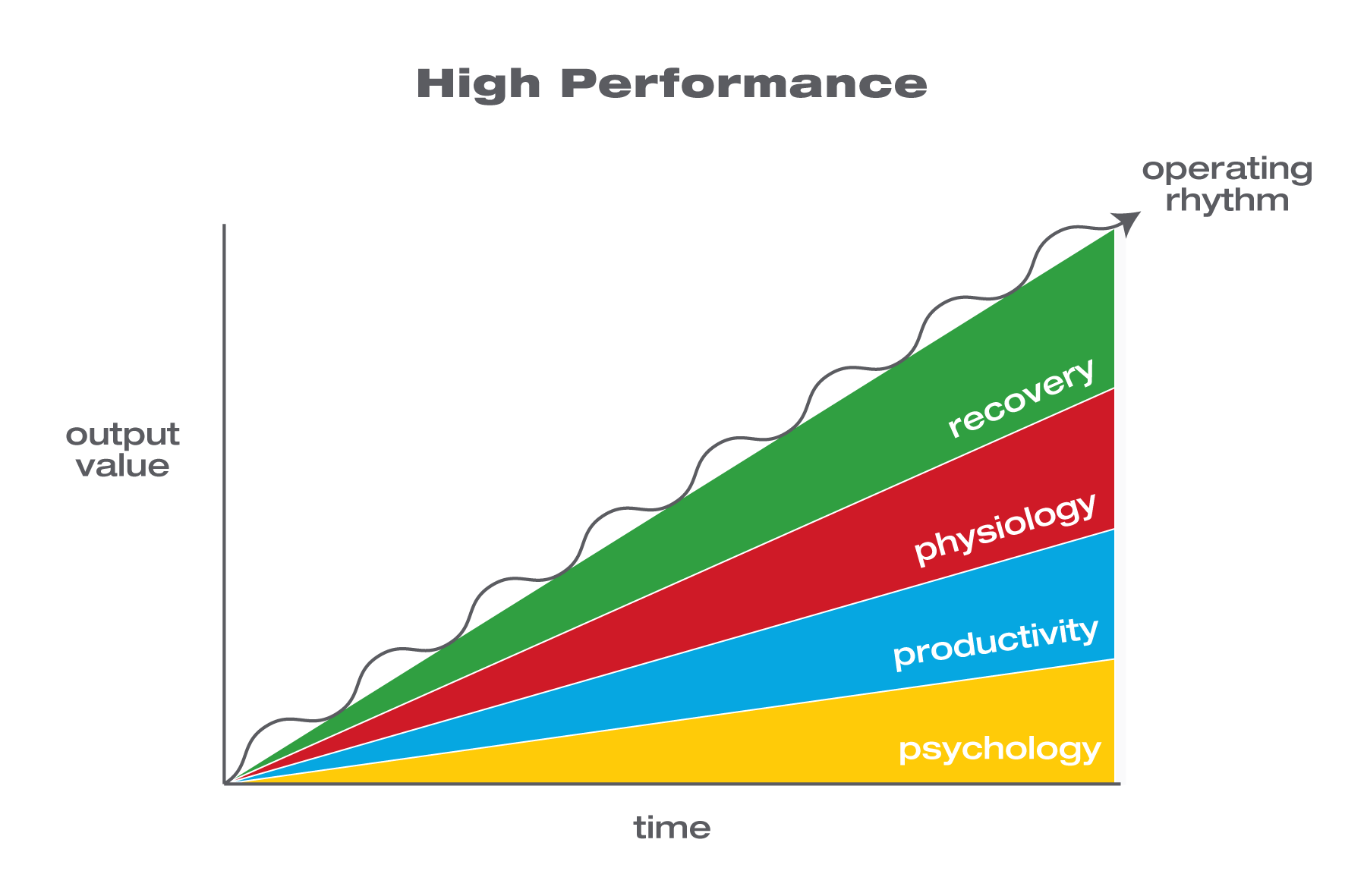 high performance operating rhythm