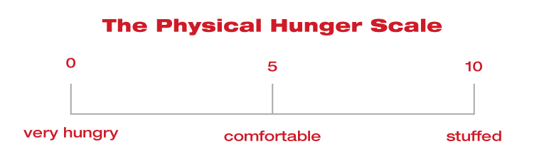physical-hunger-scale